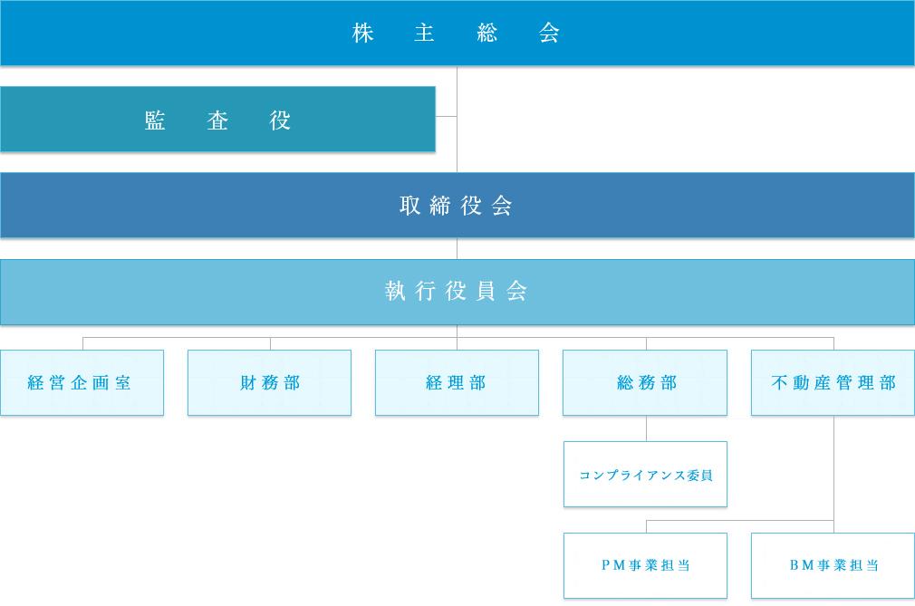 片山工業株式会社 組織図